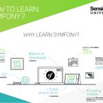 How to learn Symfony?