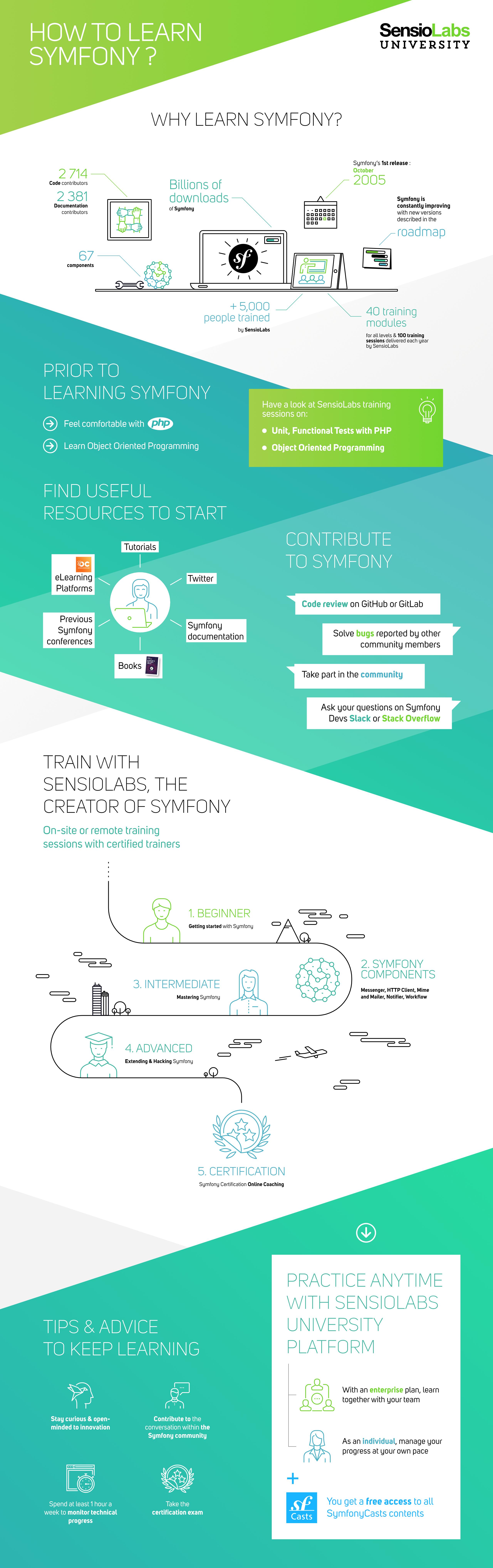 infography-learn-symfony